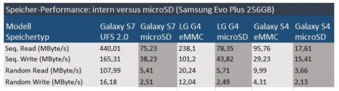 Samsung EVO plus 256 GB 2017: performance (table: ZDNet.de)