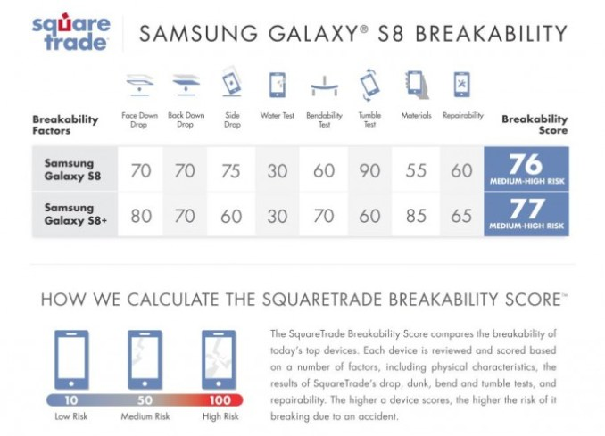 square trade: Galaxy S8 achieved a medium high risk in terms of fragility (image: square trade)