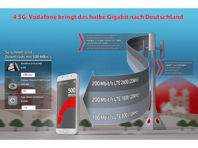 Vodafone accelerates LTE network to 500 MBit: Düsseldorf is the beginning (image: Vodafone).
