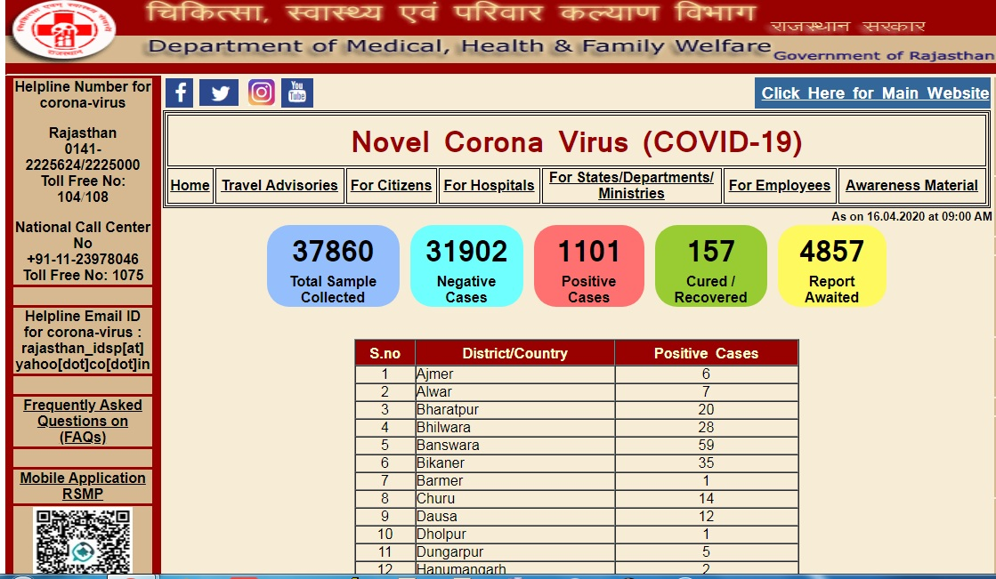 Rajasthan COVID-19 Cases rise to 1101