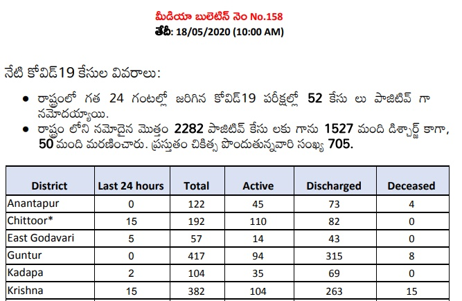 Andhra Pradesh COVID-19 Positive Cases is 2282
