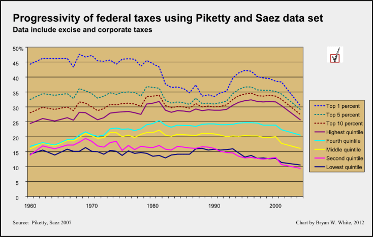 effective tax rates by quintile Piketty Saez data