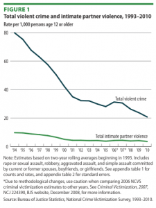Domestic Violence DOJ report 2012