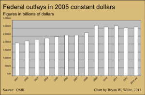 Federal outlays in 2005 constant dollars