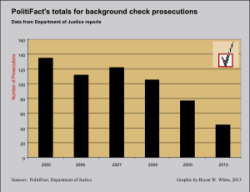 PF gun prosecutions