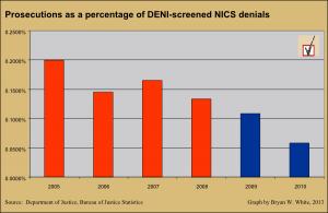 Percentage of DENI-referred NCIS background checks