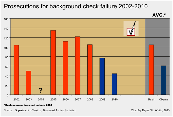 Prosecutions background checks 2002-2010