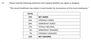 US Chamber of Commerce survey question 27