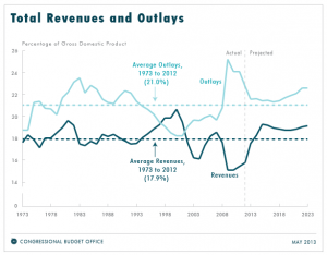CBO total revenues and outlays budget deficit