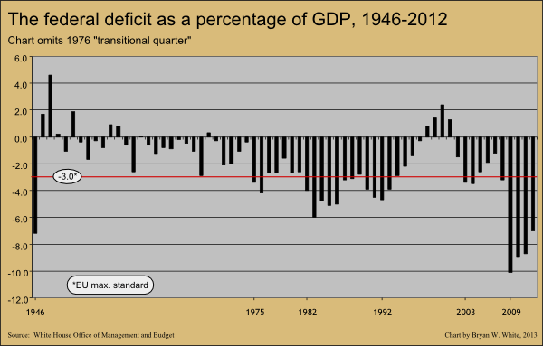federal deficit as percentage of GDP 1947-2012 v2