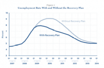 Romer-Bernstein jobs chart