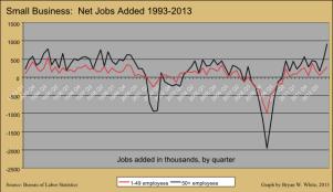 Zebra Fact Check graph net jobs small business