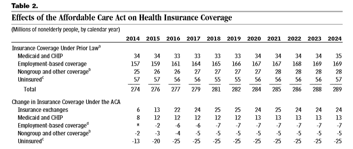 CBO feb 2014 effects of ACA on insurance coverage
