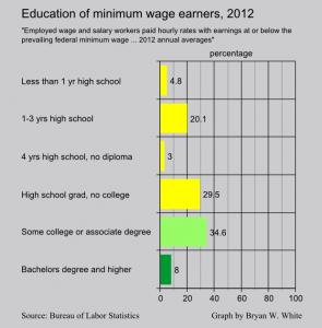 education level of minimum wage earners 2012
