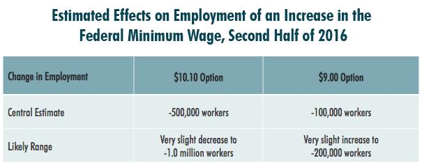 CBO minimum wage job loss estimates 2014
