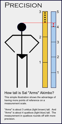 PRECISION arms akimbo v2