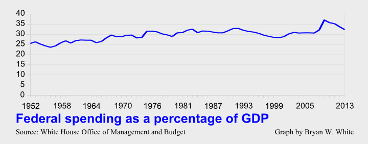 federal spending as a percentage of gdp v2