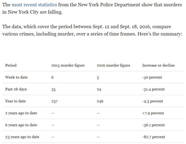 politifact-numbers-for-nyc-murders