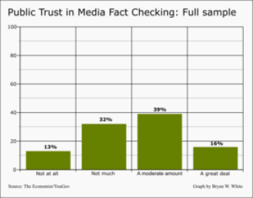 public-trust-in-media-fact-checkinggeneral