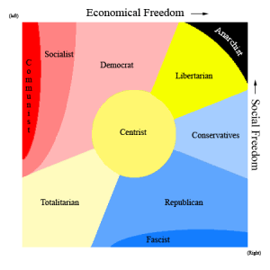 Sample chart showing political divisions from which one might draw polarized teams