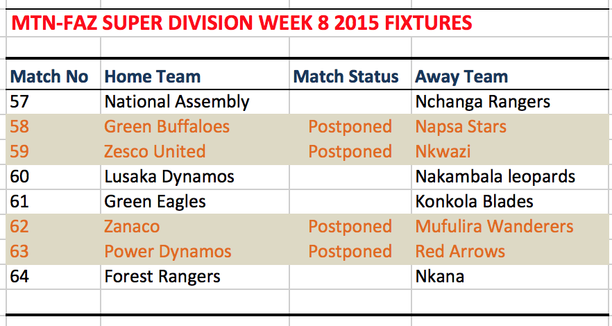 Week 8 fixture in the Zambia super league