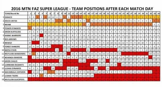 Zambia Super League 2016