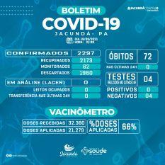 Mais de 21 mil pessoas já estão vacinadas contra covid-19 em Jacundá