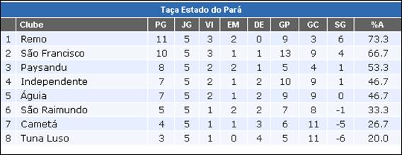 ea223628bf557 Confira a 5ª rodada da Taça Estado do Pará