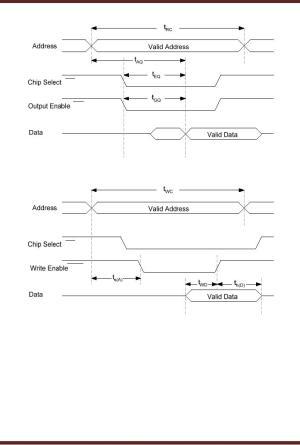 Memory Read Write Cycle Synchronous Burst SRAM Dynamic RAM Digital Logic Design Engineering