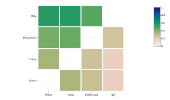 Heatmap: Match probabilities for Group A