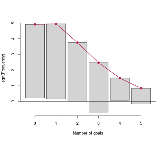 Hanging rootogram with observed and expected frequencies of number of goals