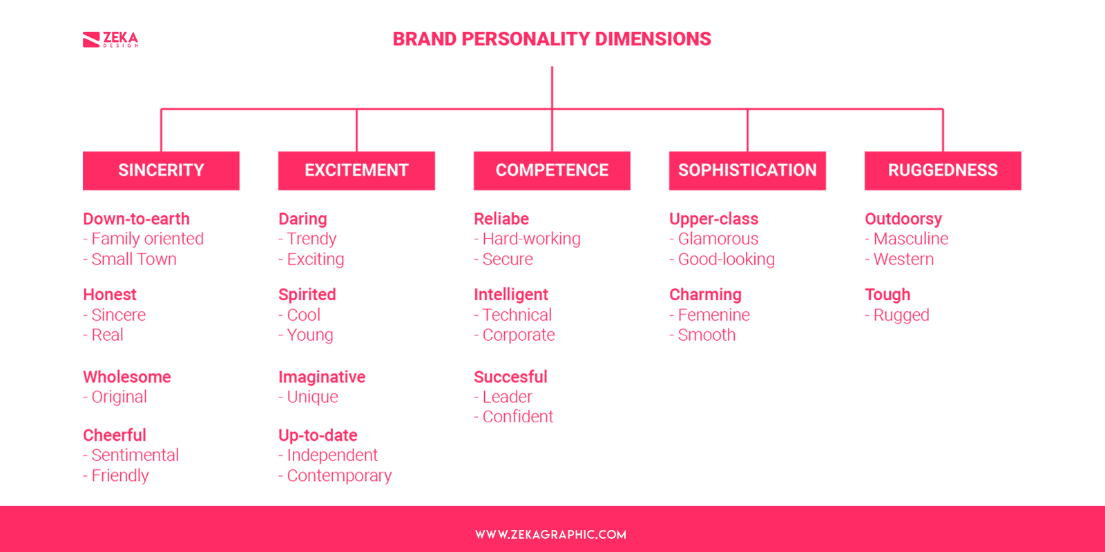 Aaker Brand Personality Dimensions And Brand Personality Traits