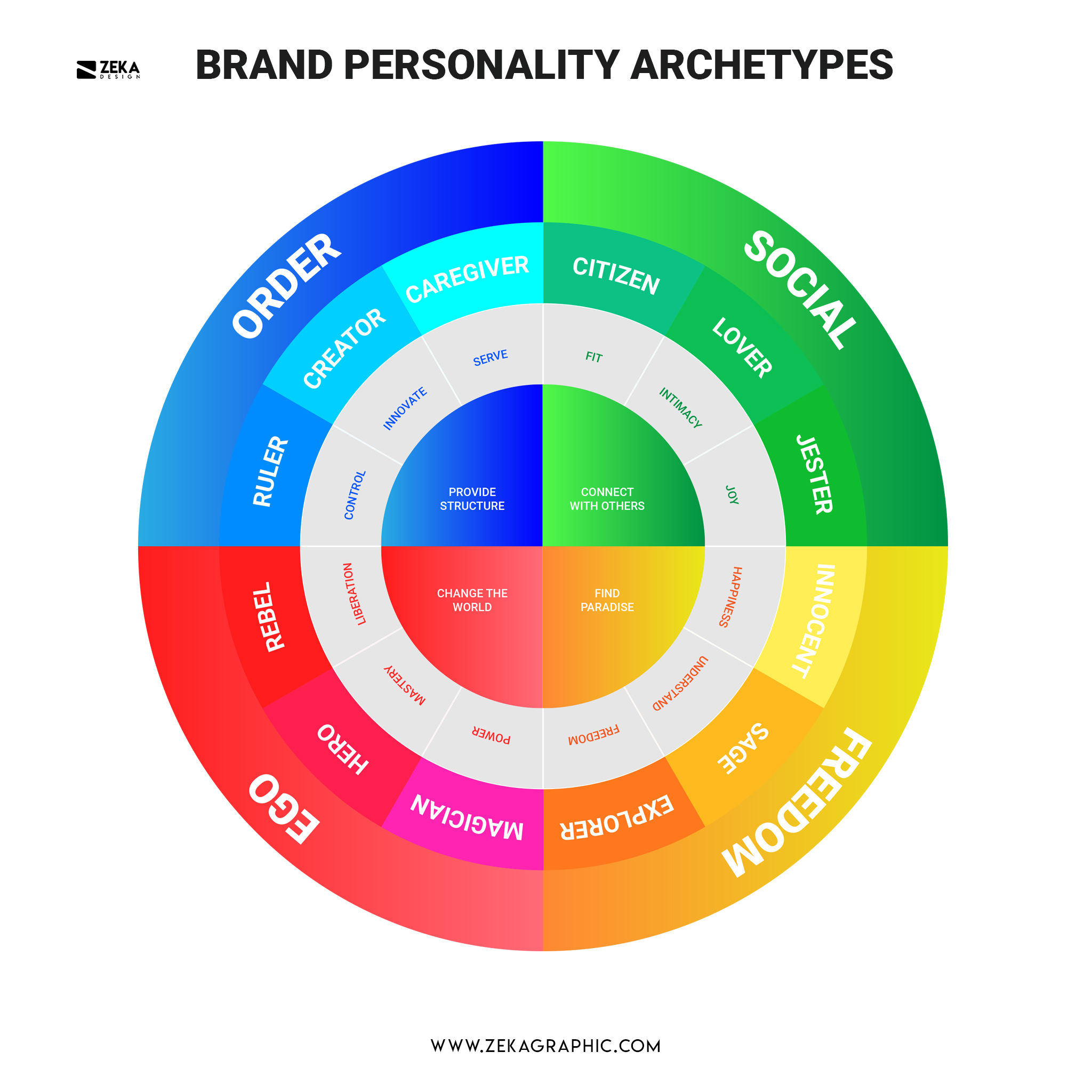 Brand Personality Archetypes Graphic