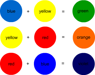 How Secondary Colors are formed