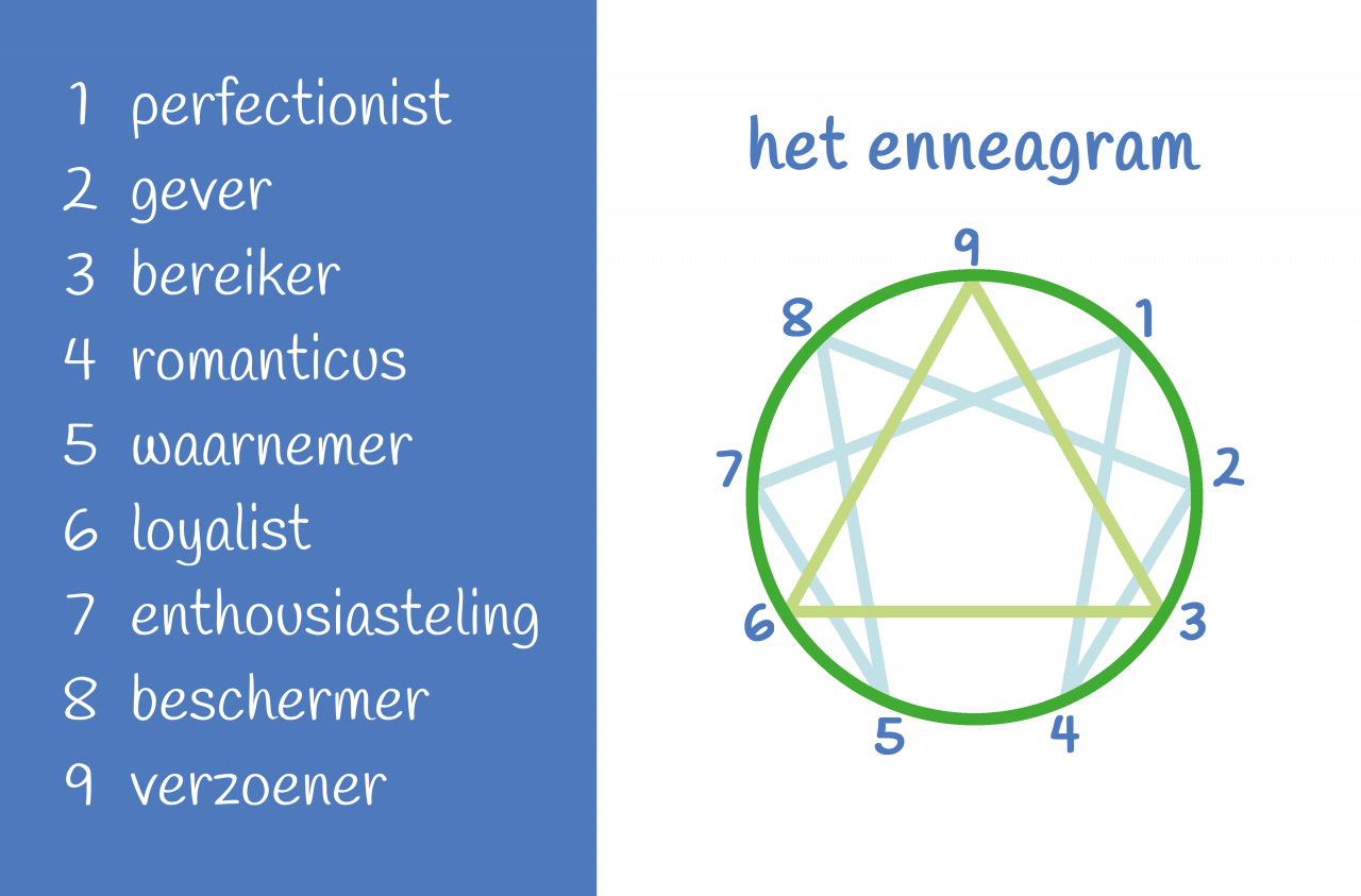 type-interview - ZelfkennisLab - Infographic Enneagram