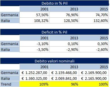 Pil: confronto Italia e Germania su debito e deficit