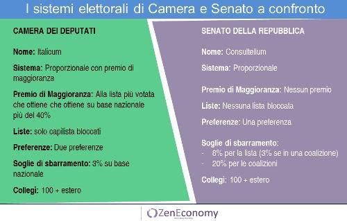 """Elezioni Politiche: alla fine si voterà col """"Pastrocchium"""""""