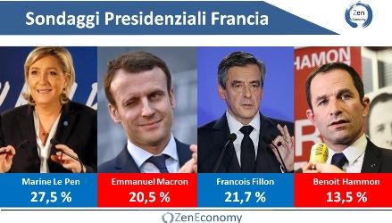 Elezioni francesi: Le Pen può vincere al primo turno. In caso di ballottaggio, Fillon supera Macron