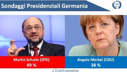 Elezioni tedesche: Schultz al 49 per cento, Merkel al 38 per cento
