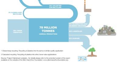 Plastica: nel mare ci sono 165 milioni di tonnellate