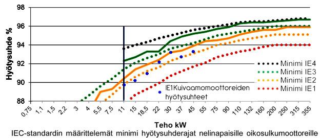 Kuivaamomoottorit - hyötysuhdekäyrä