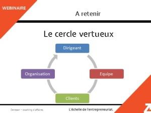 Cercle vertueux du management