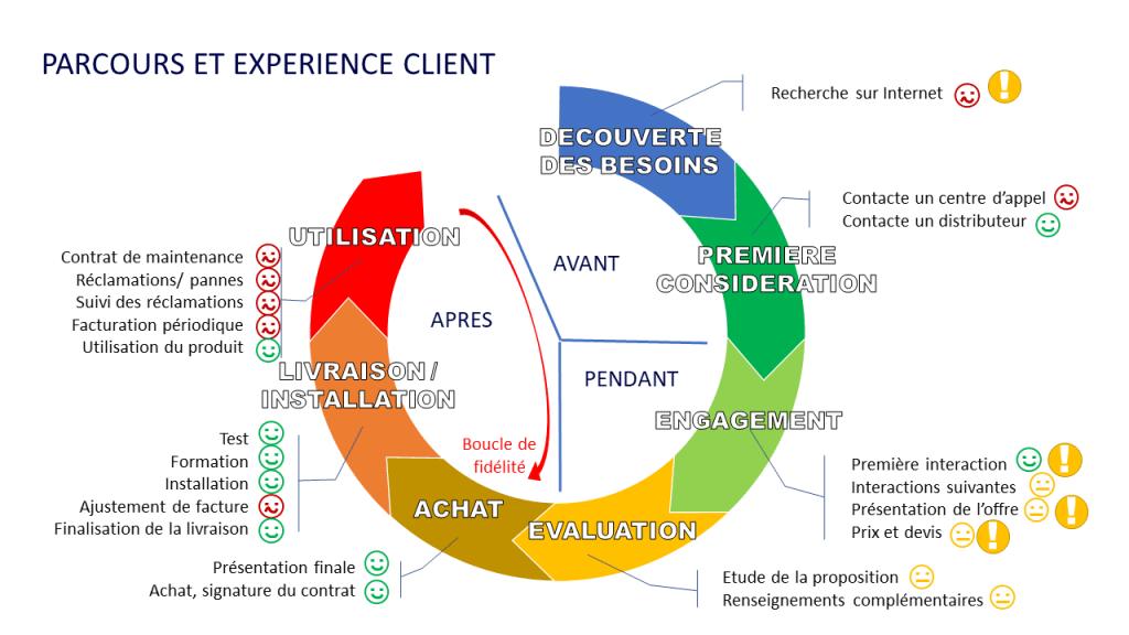Points de contact du parcours client