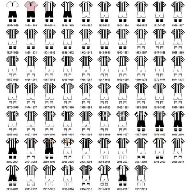 Juventus mijenja izgled dresa koji traje već 116. godina 1