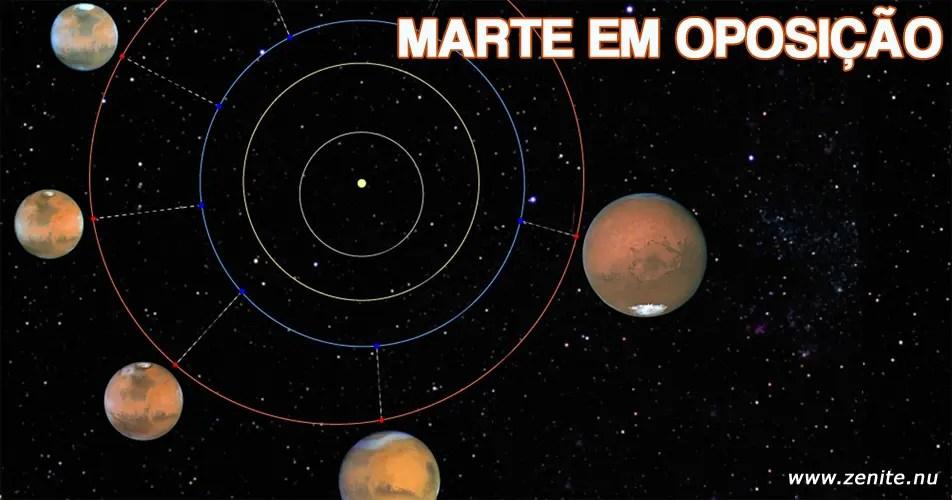 Marte em oposição