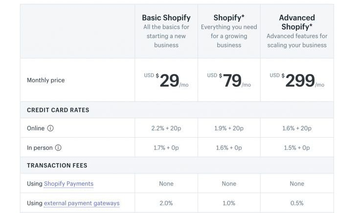 shopify is Too expensive with monthly recurring fees
