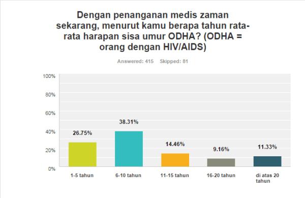 survei pelajar tentang sisa umur ODHA
