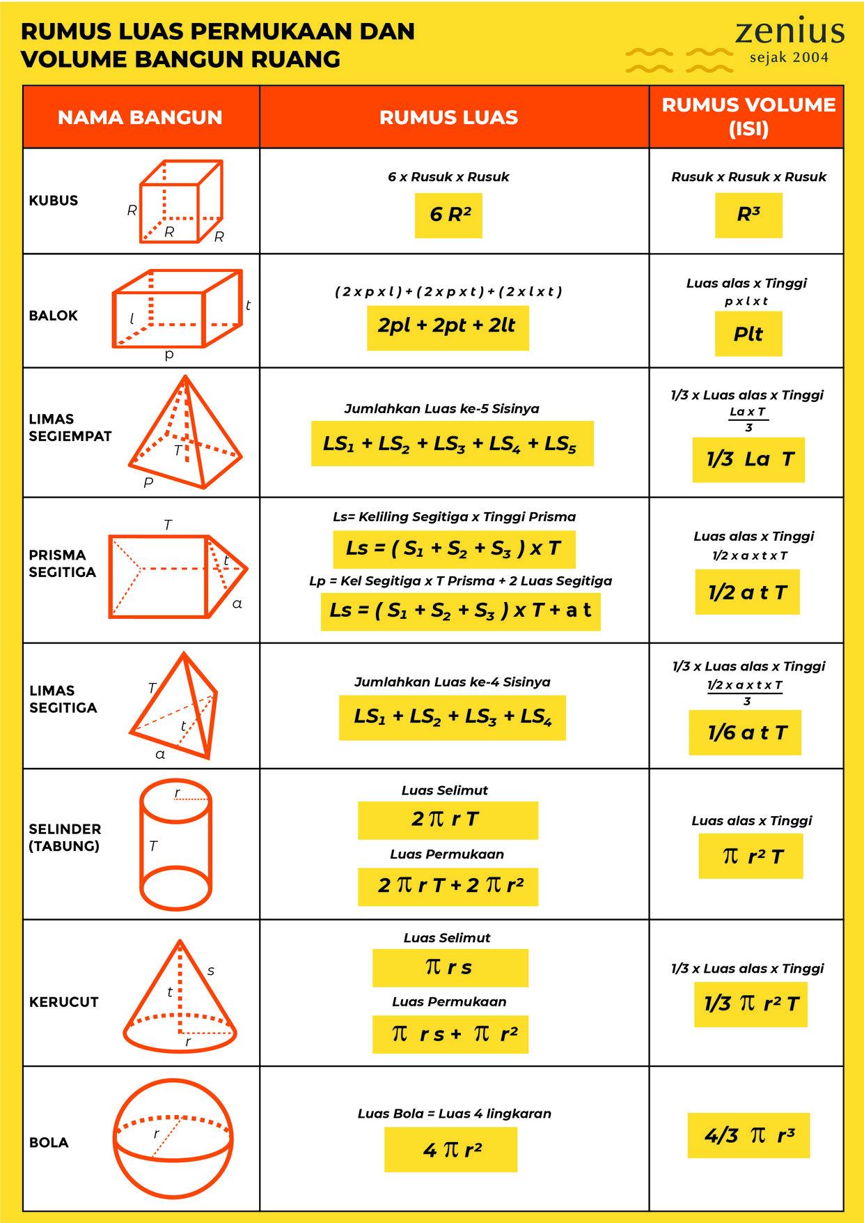 Soal matematika kelas 2 sd tentang pegurangan, penjumlahan, perkalian dan pembagian.full description. Kumpulan Rumus Matematika Lengkap Dengan Keterangannya