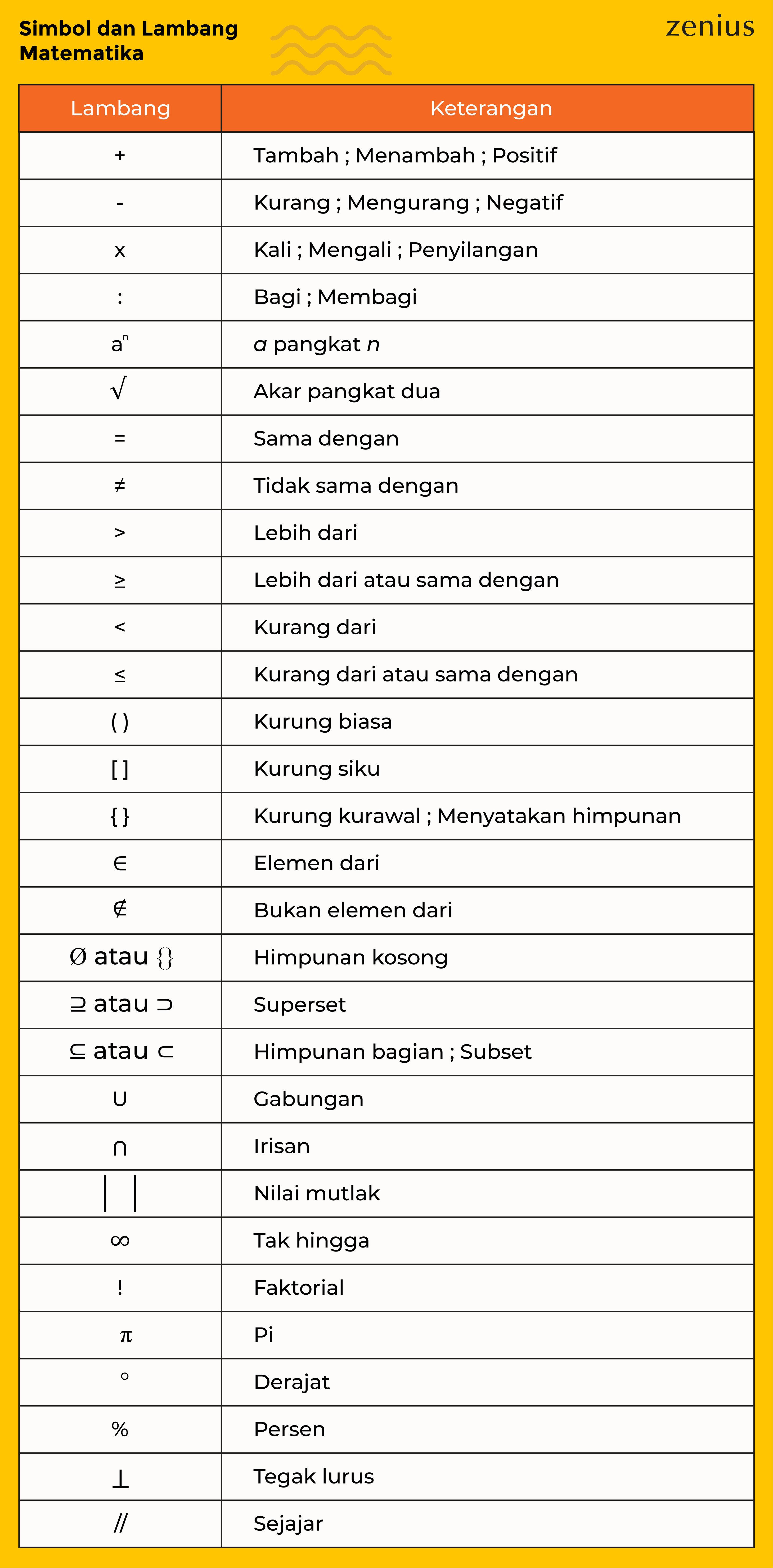 Kumpulan Lambang Dan Simbol Matematika Lengkap