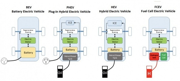 mobil listrik teknologi ramah lingkungan